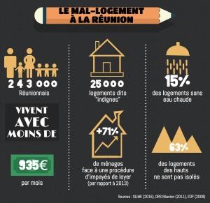 Le Mal Logement à La Réunion — © Pierre Laurent avec Piktochart.com